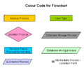 Colour Code for Flowchart.png